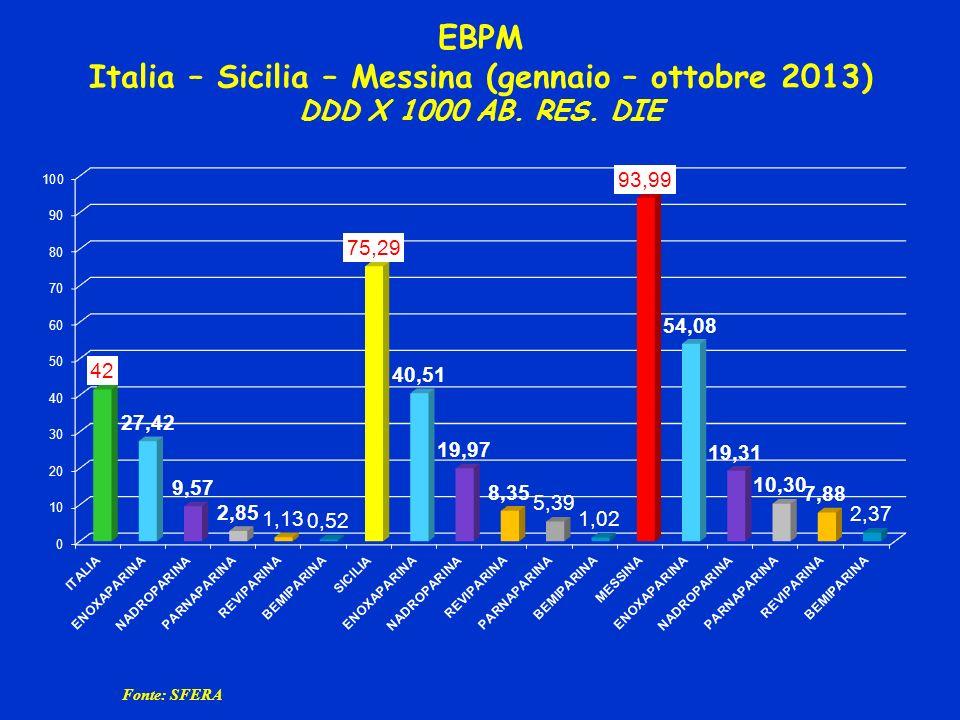 EBPM Italia – Sicilia – Messina (gennaio – ottobre 2013) DDD X 1000 AB