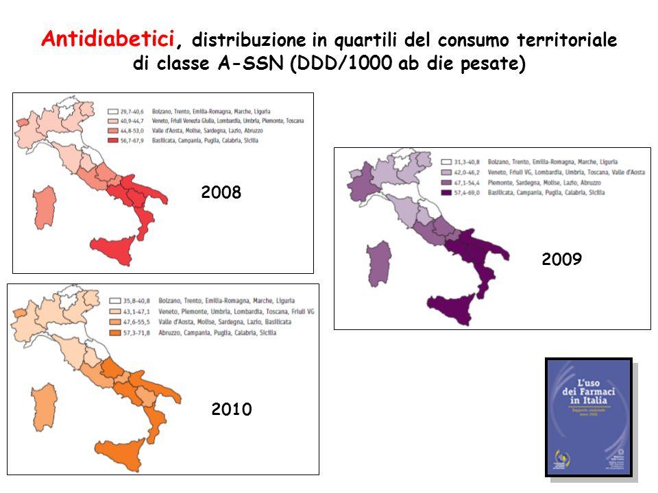 Antidiabetici, distribuzione in quartili del consumo territoriale di classe A-SSN (DDD/1000 ab die pesate)