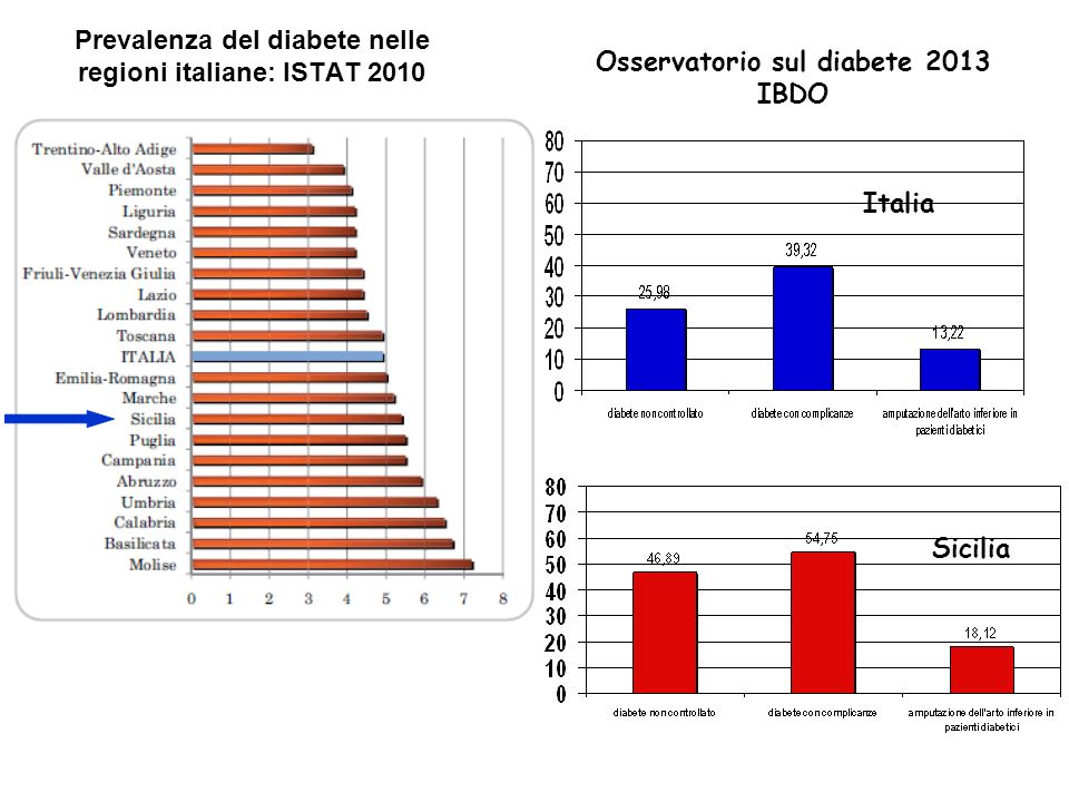 Prevalenza del diabete nelle regioni italiane: ISTAT 2010