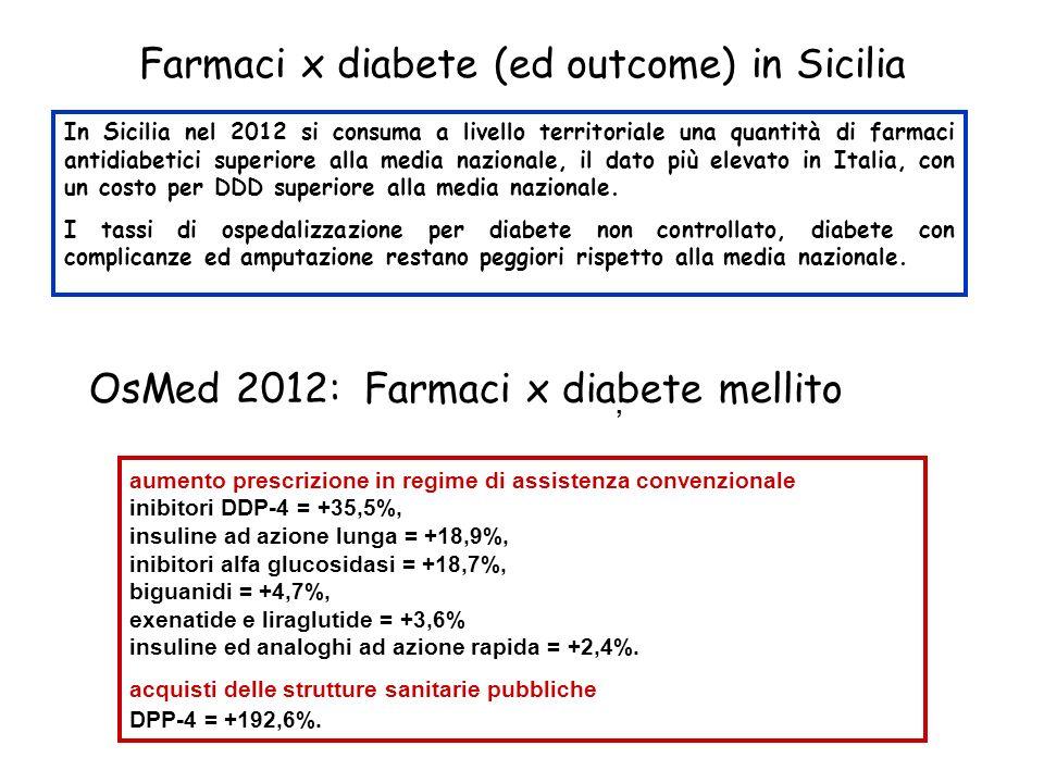 Farmaci x diabete (ed outcome) in Sicilia