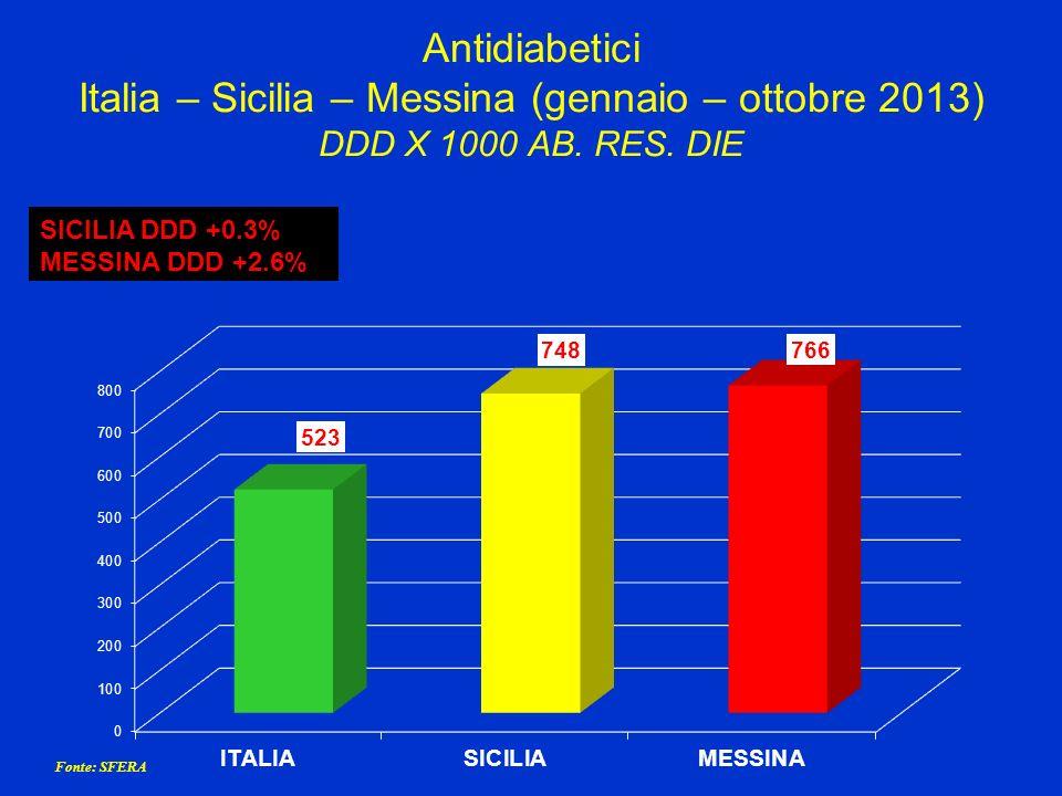 Antidiabetici Italia – Sicilia – Messina (gennaio – ottobre 2013) DDD X 1000 AB. RES. DIE