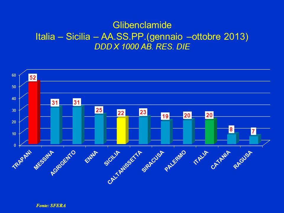 Glibenclamide Italia – Sicilia – AA. SS. PP