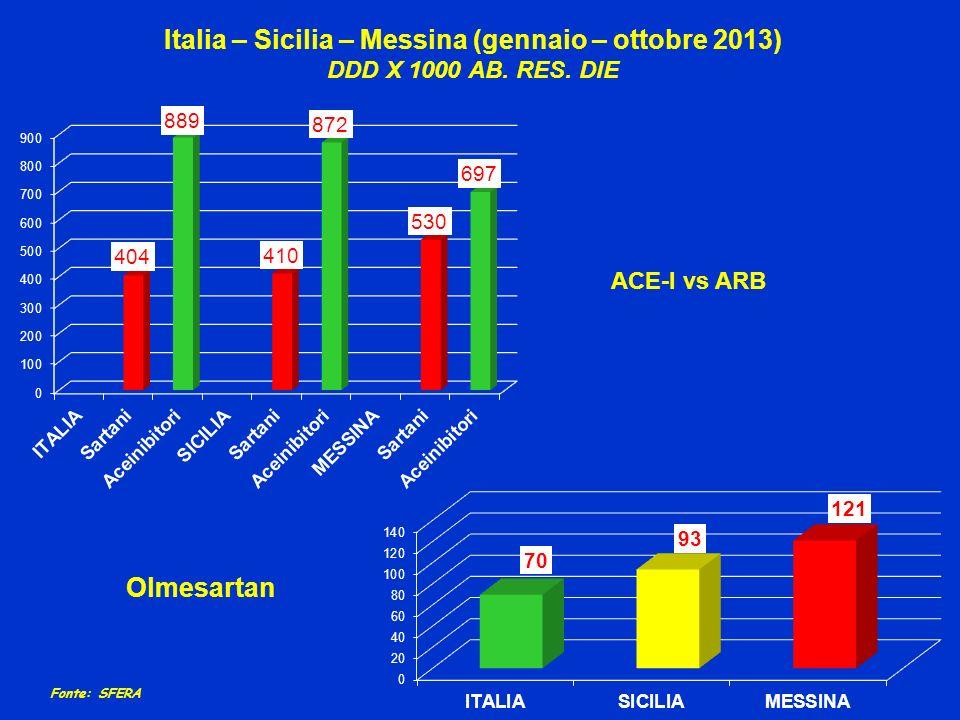 Italia – Sicilia – Messina (gennaio – ottobre 2013) DDD X 1000 AB. RES