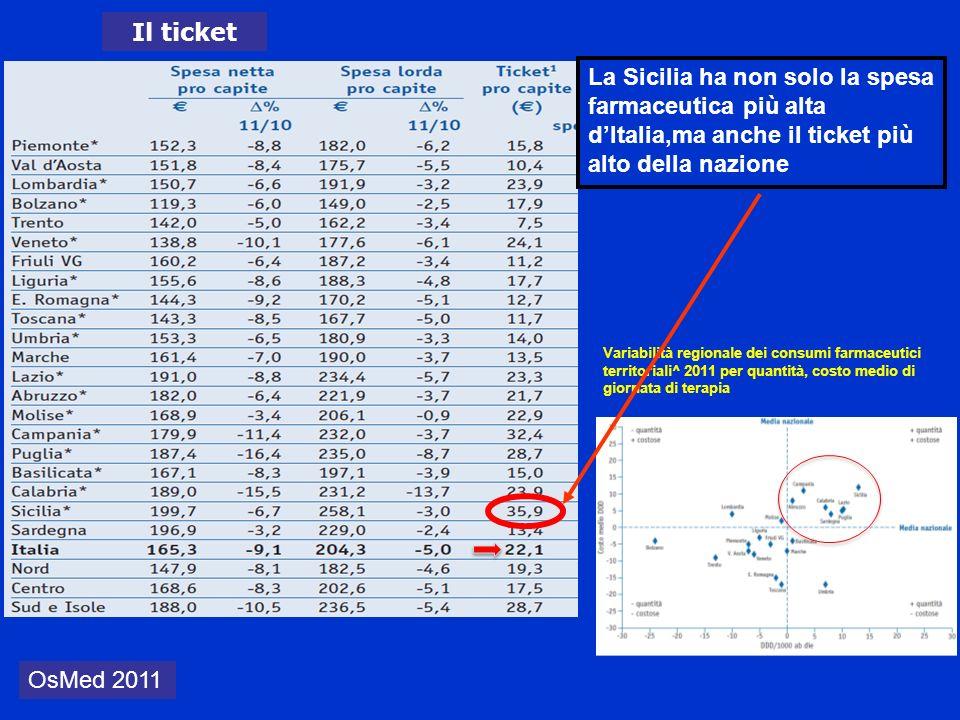 Il ticket La Sicilia ha non solo la spesa farmaceutica più alta d'Italia,ma anche il ticket più alto della nazione.