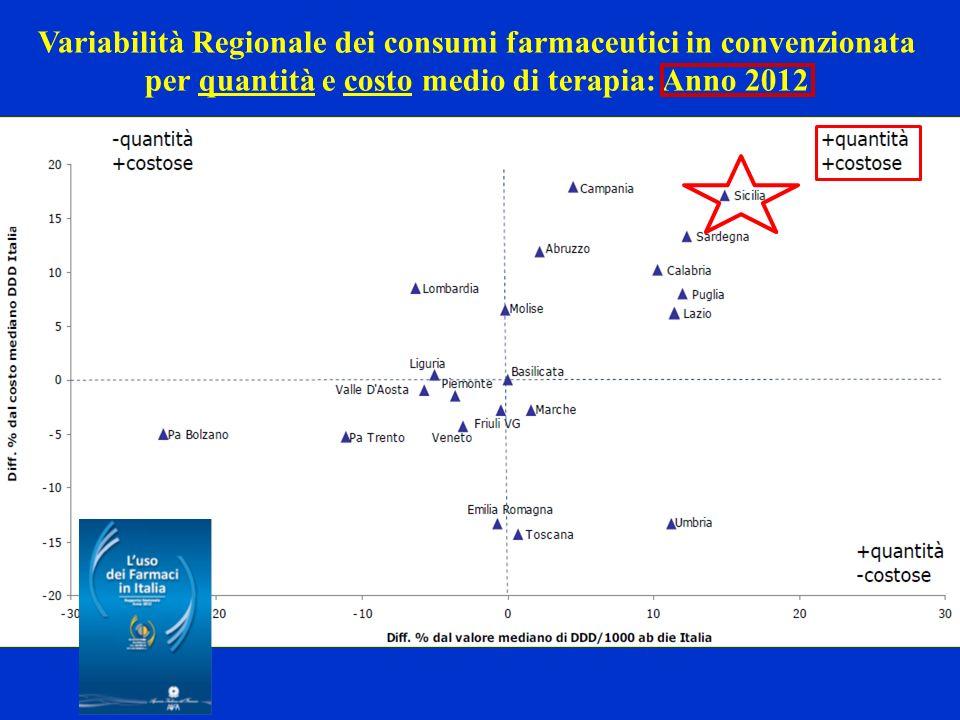 Variabilità Regionale dei consumi farmaceutici in convenzionata per quantità e costo medio di terapia: Anno 2012