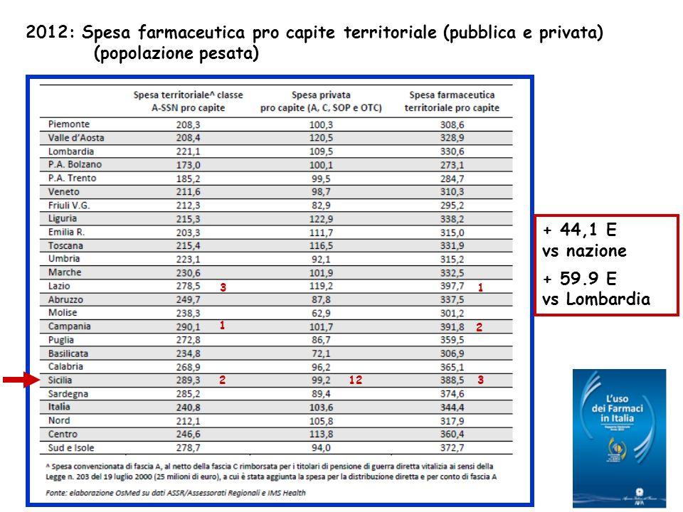 2012: Spesa farmaceutica pro capite territoriale (pubblica e privata)