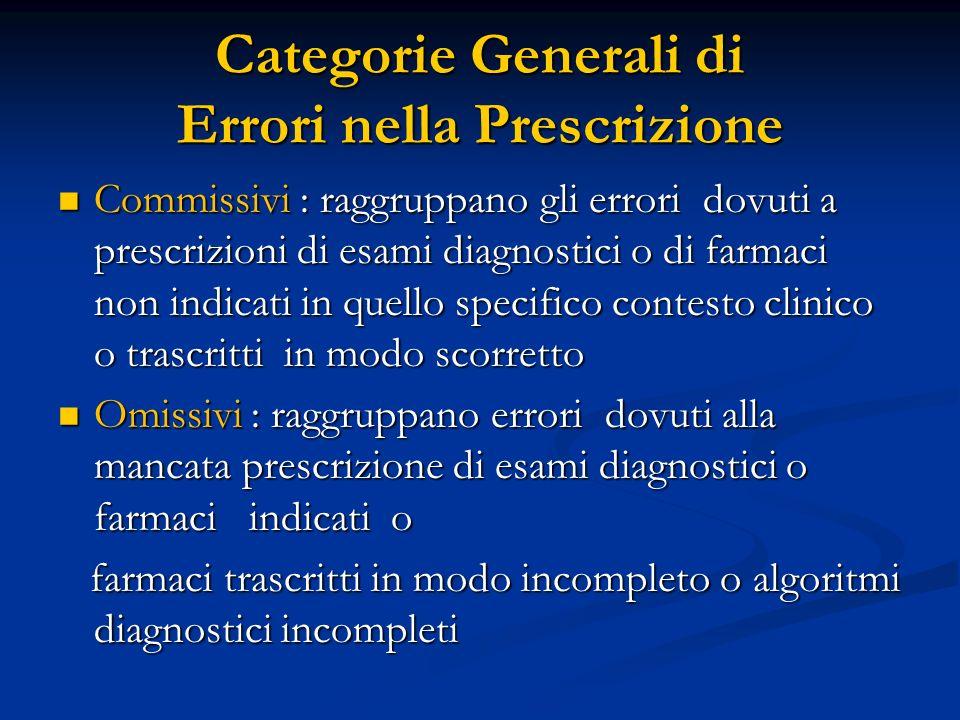 Categorie Generali di Errori nella Prescrizione