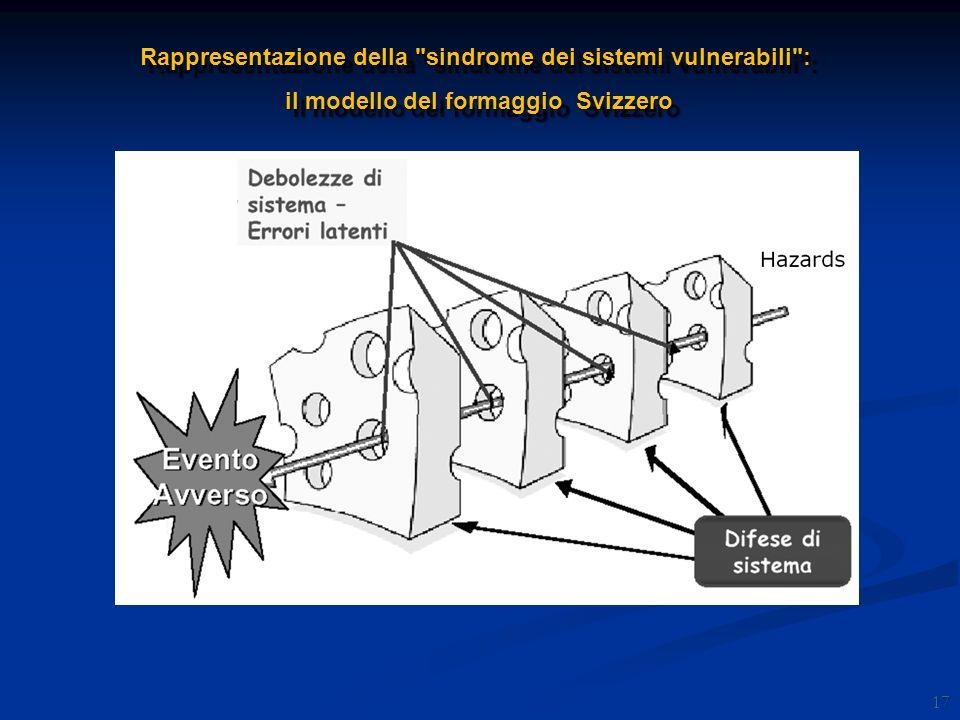 Rappresentazione della sindrome dei sistemi vulnerabili :