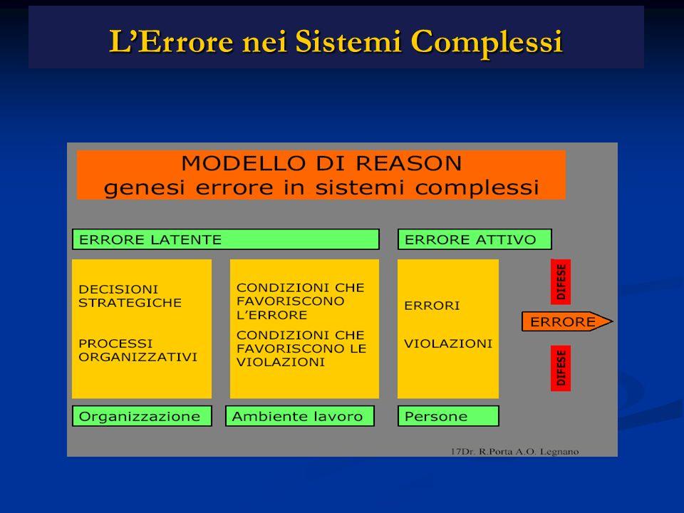 L'Errore nei Sistemi Complessi