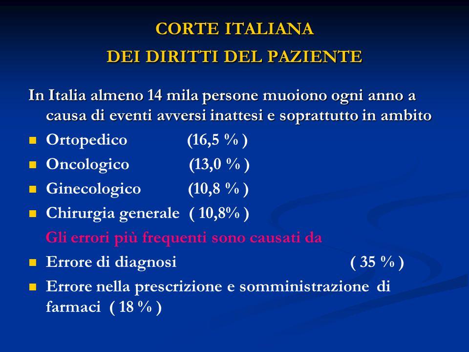 CORTE ITALIANA DEI DIRITTI DEL PAZIENTE