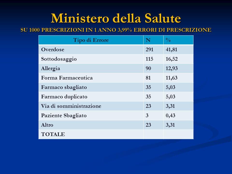 Ministero della Salute SU 1000 PRESCRIZIONI IN 1 ANNO 3,99% ERRORI DI PRESCRIZIONE
