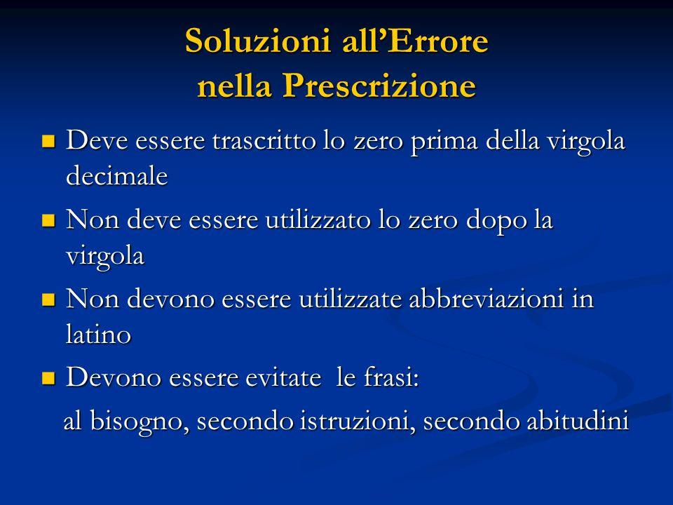 Soluzioni all'Errore nella Prescrizione