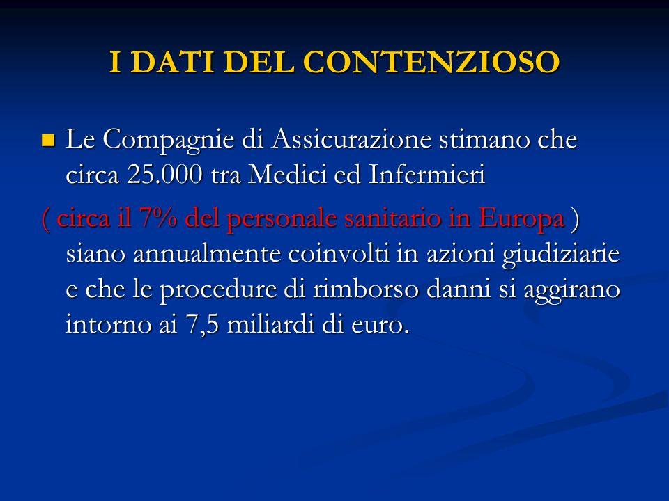 I DATI DEL CONTENZIOSO Le Compagnie di Assicurazione stimano che circa 25.000 tra Medici ed Infermieri.