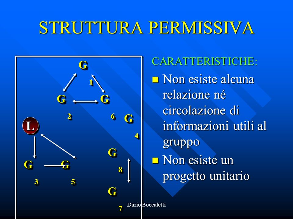 STRUTTURA PERMISSIVA CARATTERISTICHE: Non esiste alcuna relazione né circolazione di informazioni utili al gruppo.