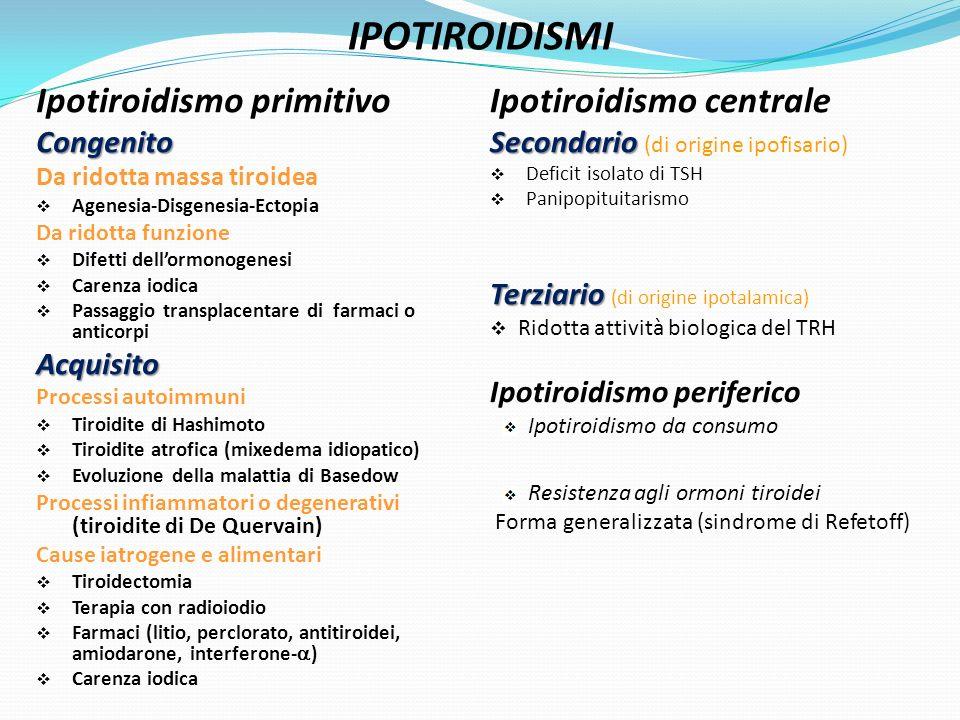 IPOTIROIDISMI Ipotiroidismo primitivo Ipotiroidismo centrale Congenito