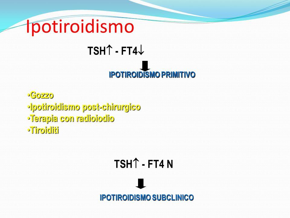 Ipotiroidismo TSH - FT4 N TSH - FT4 Gozzo