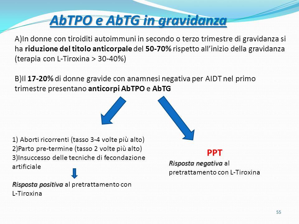 AbTPO e AbTG in gravidanza