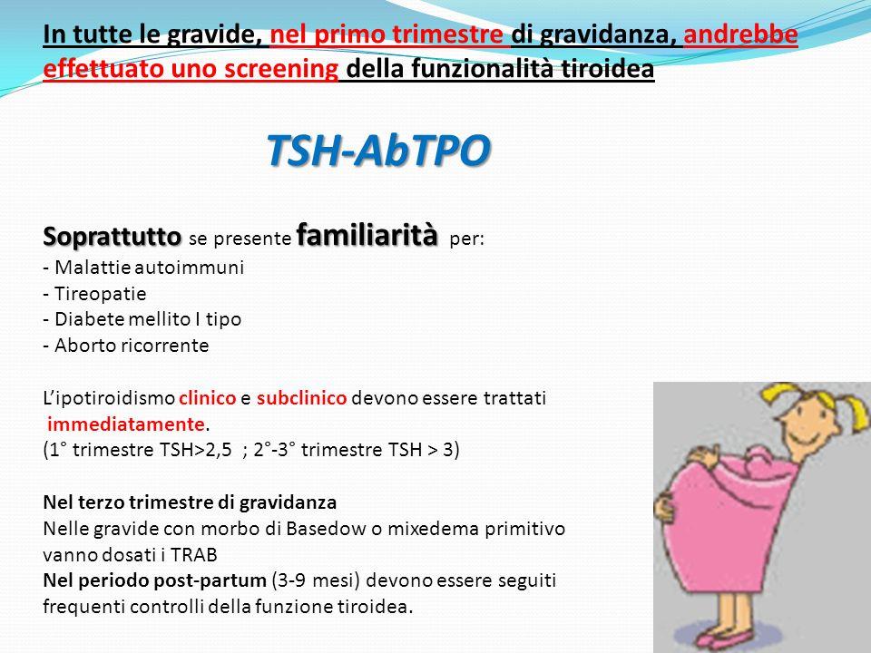 In tutte le gravide, nel primo trimestre di gravidanza, andrebbe effettuato uno screening della funzionalità tiroidea TSH-AbTPO Soprattutto se presente familiarità per: - Malattie autoimmuni - Tireopatie - Diabete mellito I tipo - Aborto ricorrente L'ipotiroidismo clinico e subclinico devono essere trattati immediatamente. (1° trimestre TSH>2,5 ; 2°-3° trimestre TSH > 3) Nel terzo trimestre di gravidanza