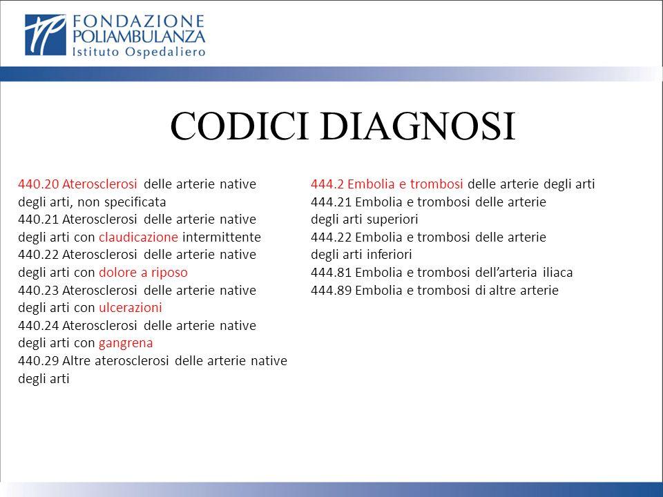 CODICI DIAGNOSI 440.20 Aterosclerosi delle arterie native