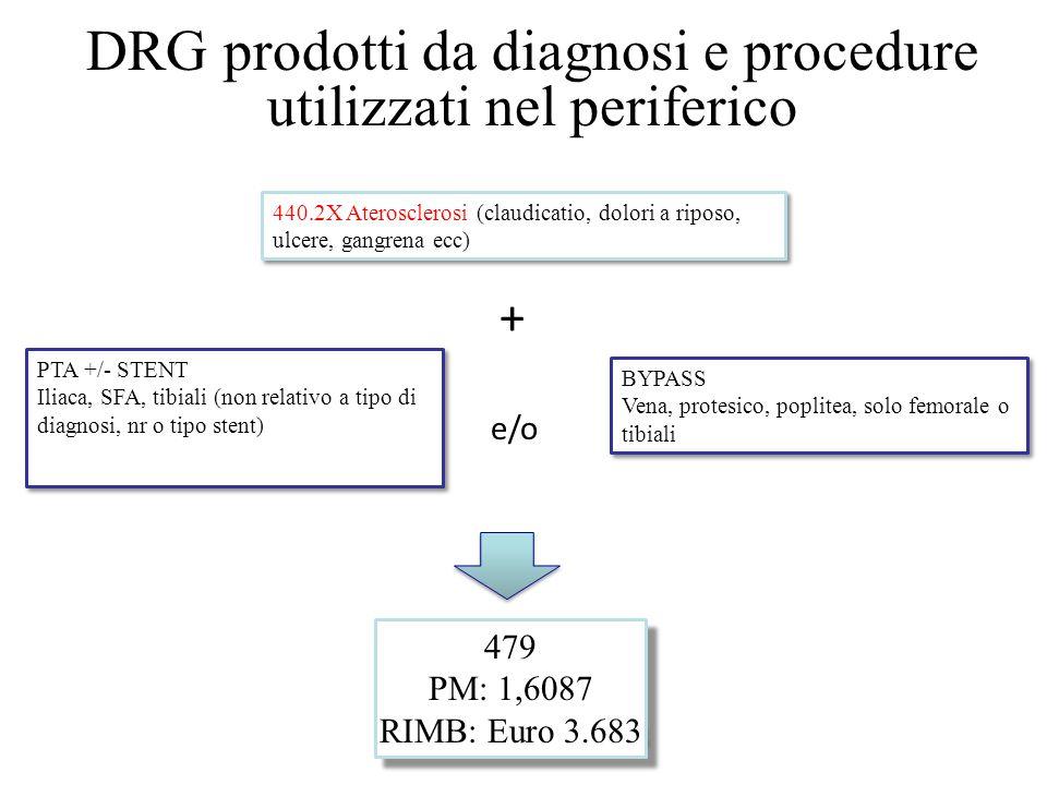 DRG prodotti da diagnosi e procedure utilizzati nel periferico