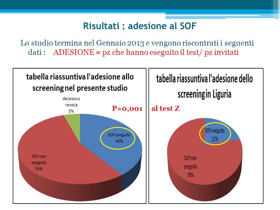 Risultati : adesione al SOF