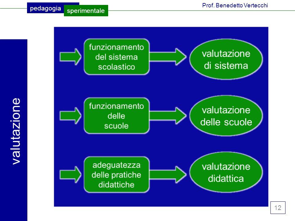 valutazione valutazione di sistema valutazione delle scuole