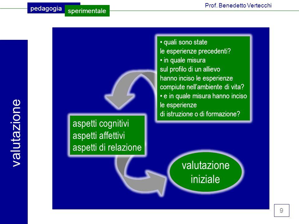 valutazione valutazione iniziale aspetti cognitivi aspetti affettivi