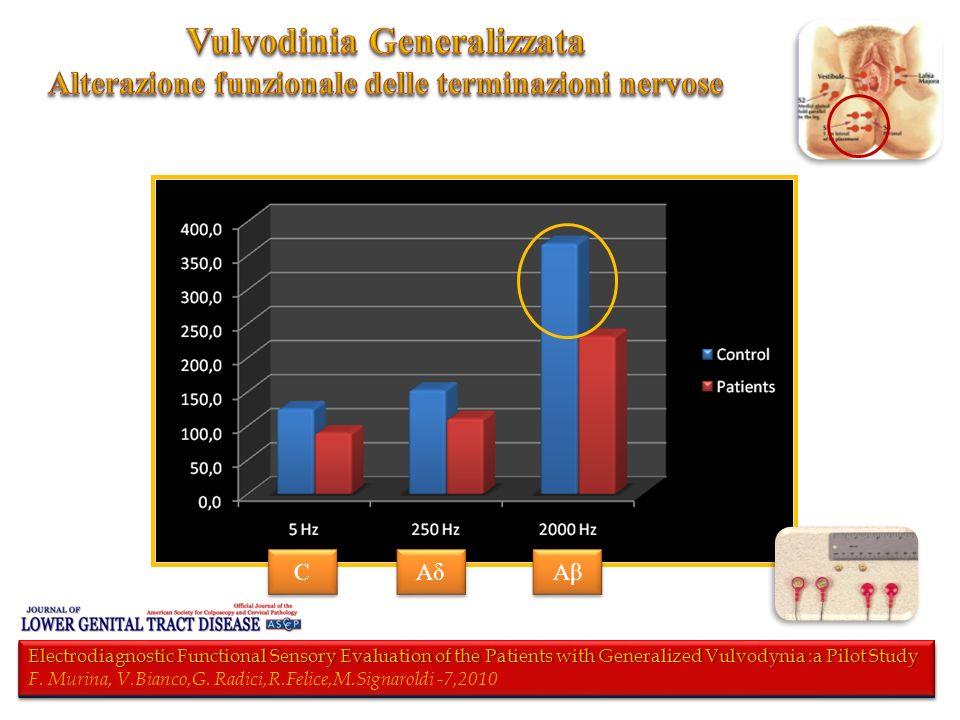 Vulvodinia Generalizzata