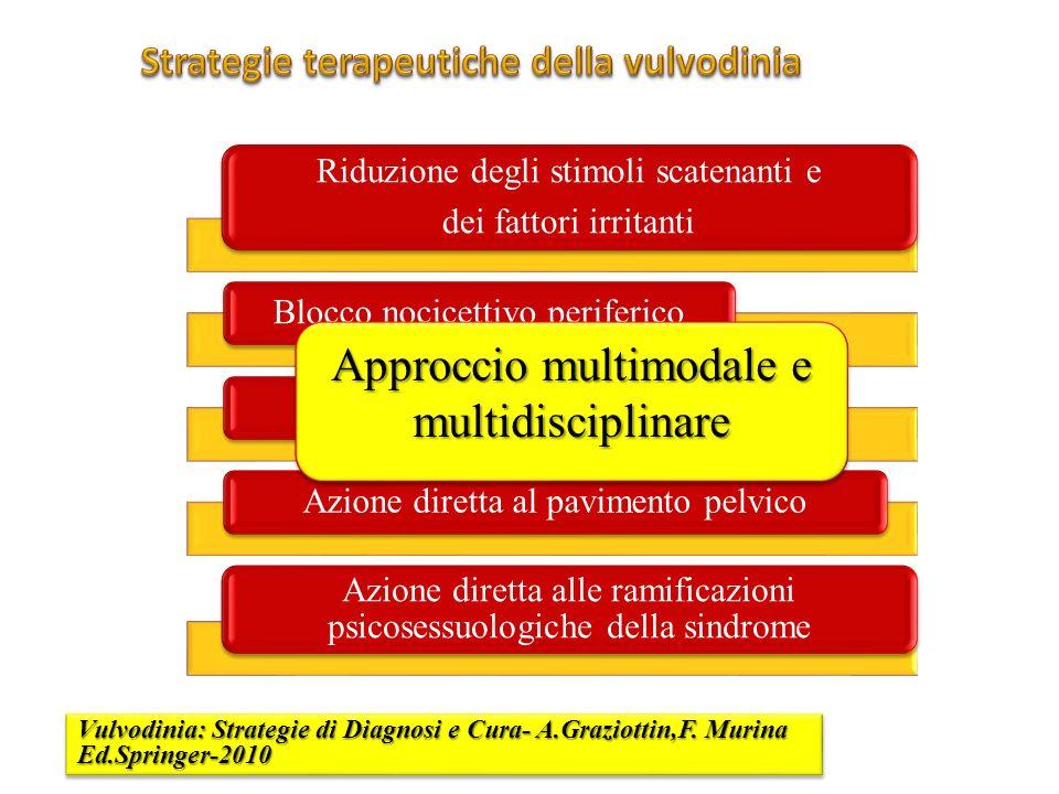 Strategie terapeutiche della vulvodinia