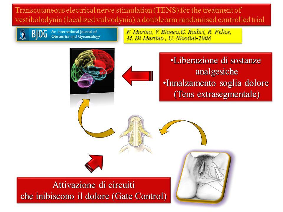 Liberazione di sostanze analgesiche Innalzamento soglia dolore