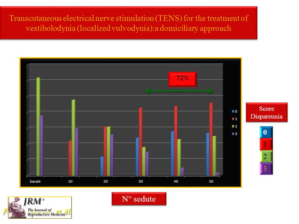 Transcutaneous electrical nerve stimulation (TENS) for the treatment of vestibolodynia (localized vulvodynia):a domiciliary approach