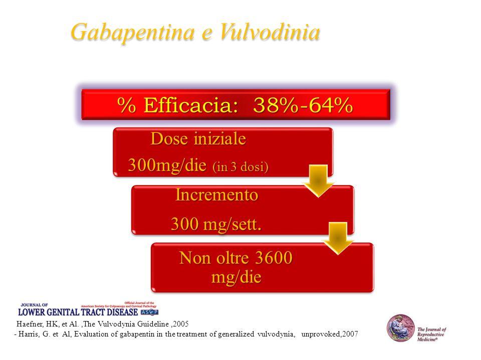 Gabapentina e Vulvodinia