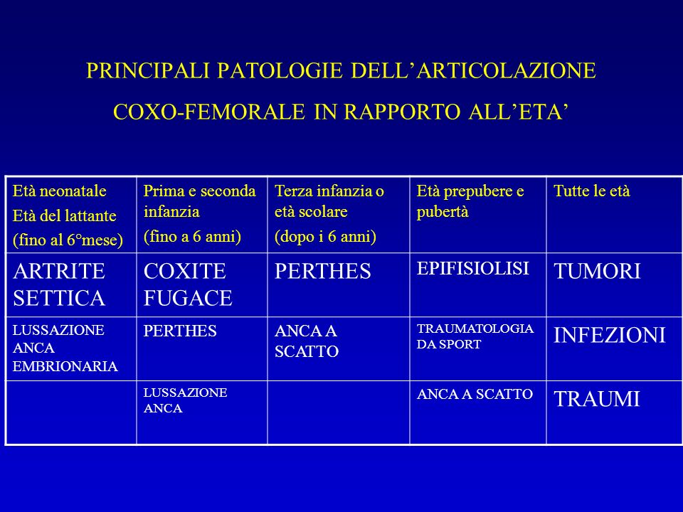 PRINCIPALI PATOLOGIE DELL'ARTICOLAZIONE COXO-FEMORALE IN RAPPORTO ALL'ETA'