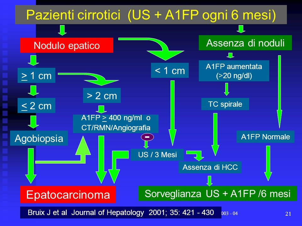 - Pazienti cirrotici (US + A1FP ogni 6 mesi) Epatocarcinoma