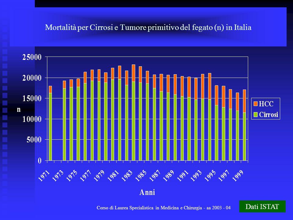 Mortalità per Cirrosi e Tumore primitivo del fegato (n) in Italia