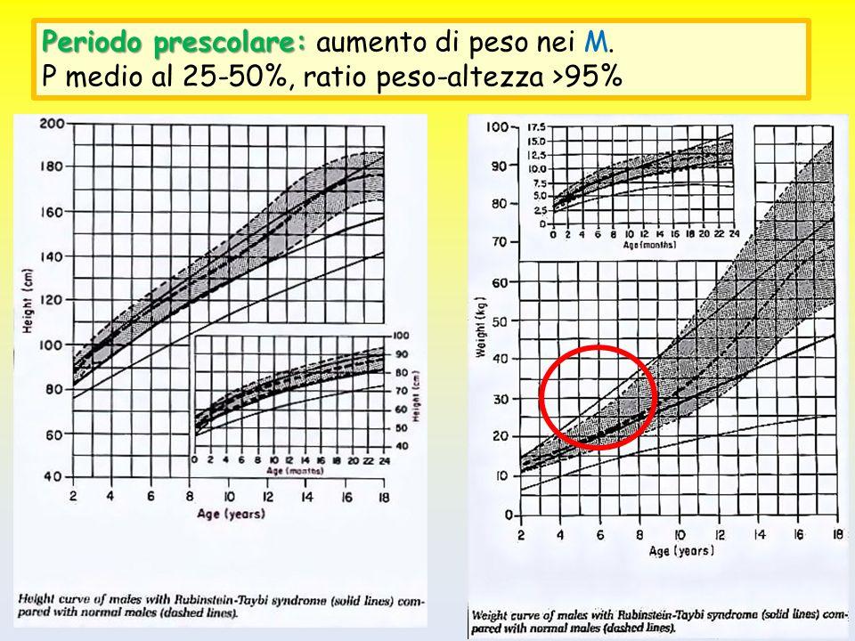 Periodo prescolare: aumento di peso nei M.