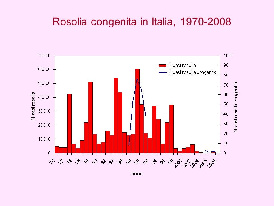 Rosolia congenita in Italia, 1970-2008