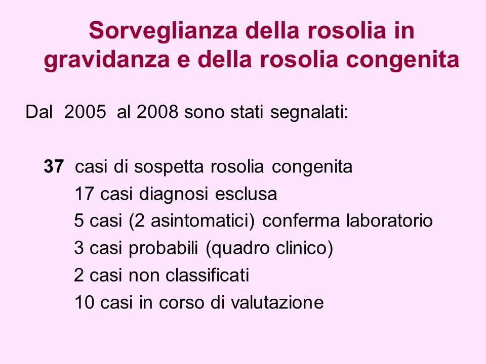 Sorveglianza della rosolia in gravidanza e della rosolia congenita