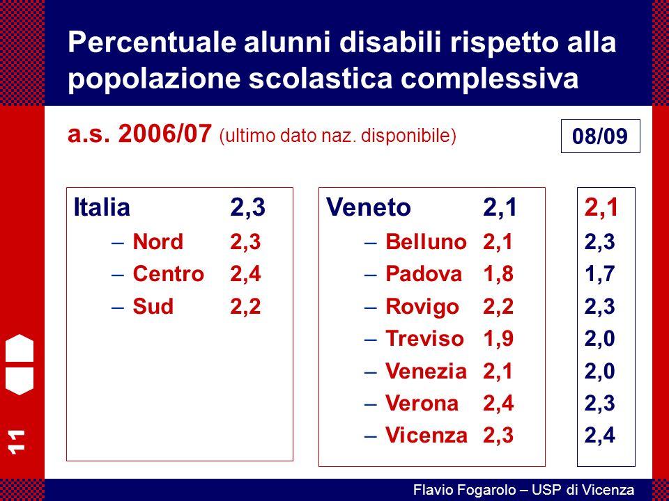Percentuale alunni disabili rispetto alla popolazione scolastica complessiva