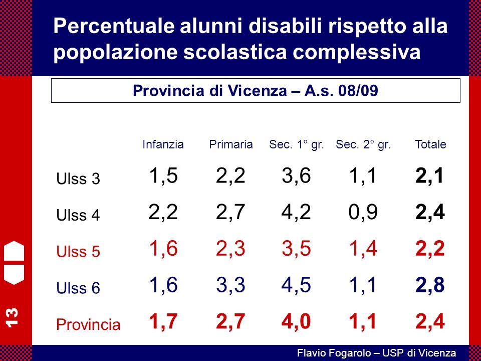 Provincia di Vicenza – A.s. 08/09