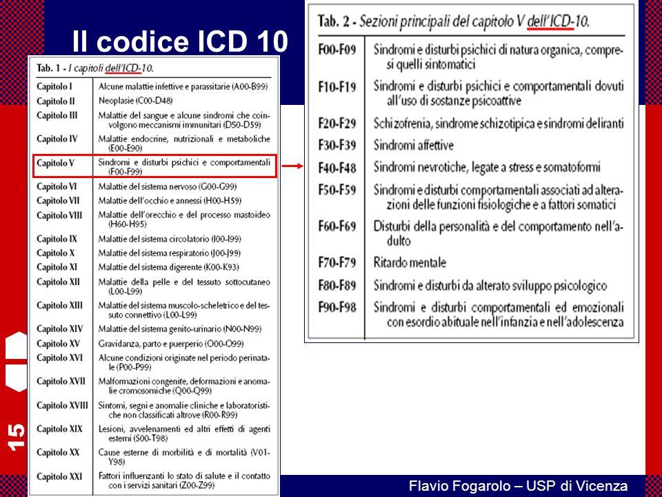 Il codice ICD 10