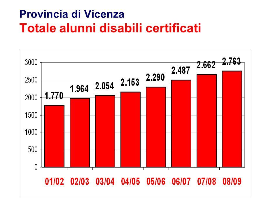 Provincia di Vicenza Totale alunni disabili certificati