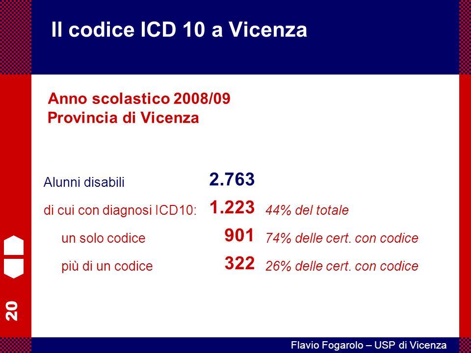 Il codice ICD 10 a Vicenza Anno scolastico 2008/09 Provincia di Vicenza. 26% delle cert. con codice.