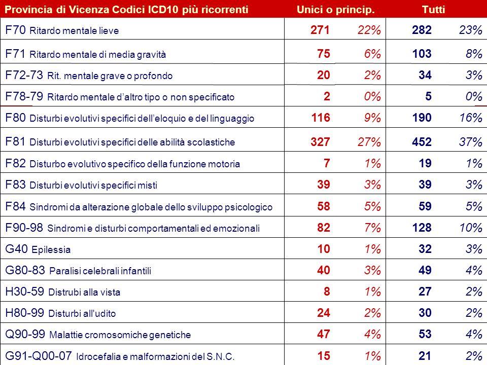 G91-Q00-07 Idrocefalia e malformazioni del S.N.C. 4% 53 47