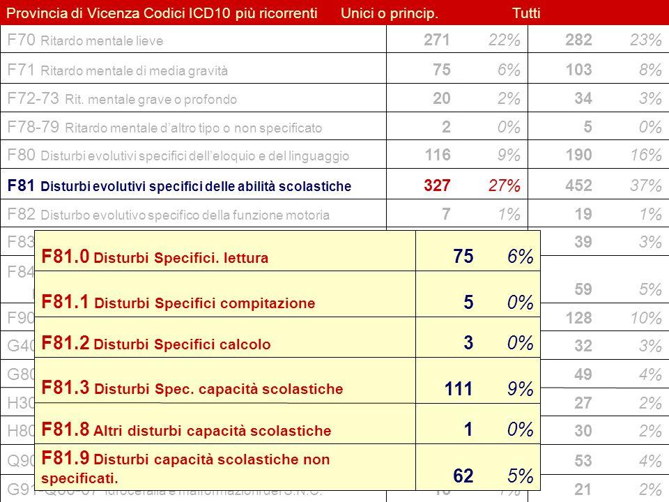 F81.9 Disturbi capacità scolastiche non specificati. 0% 1