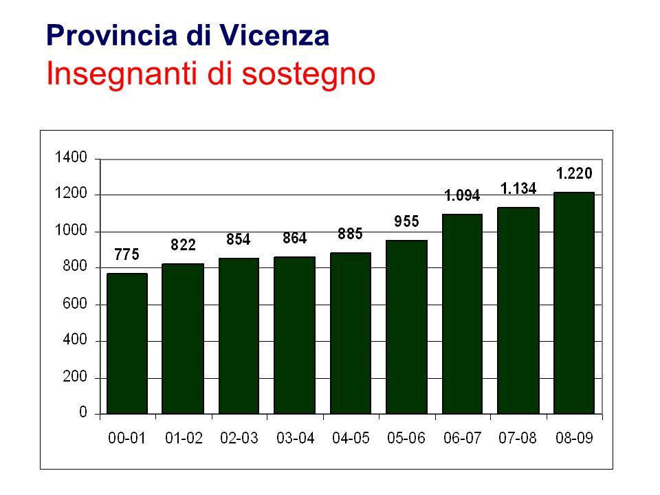 Provincia di Vicenza Insegnanti di sostegno