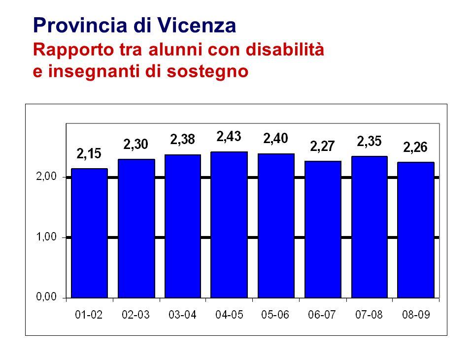 Provincia di Vicenza Rapporto tra alunni con disabilità e insegnanti di sostegno