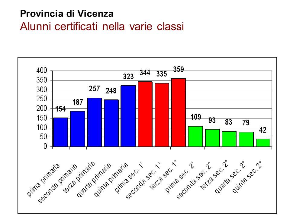 Provincia di Vicenza Alunni certificati nella varie classi