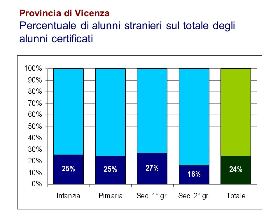 Provincia di Vicenza Percentuale di alunni stranieri sul totale degli alunni certificati
