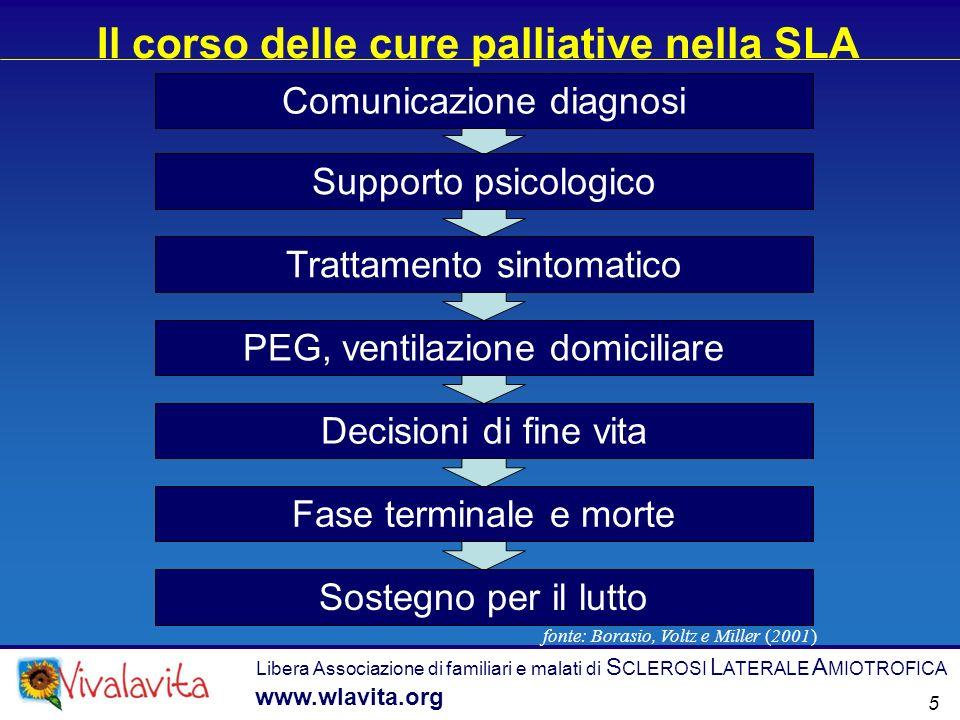 Il corso delle cure palliative nella SLA